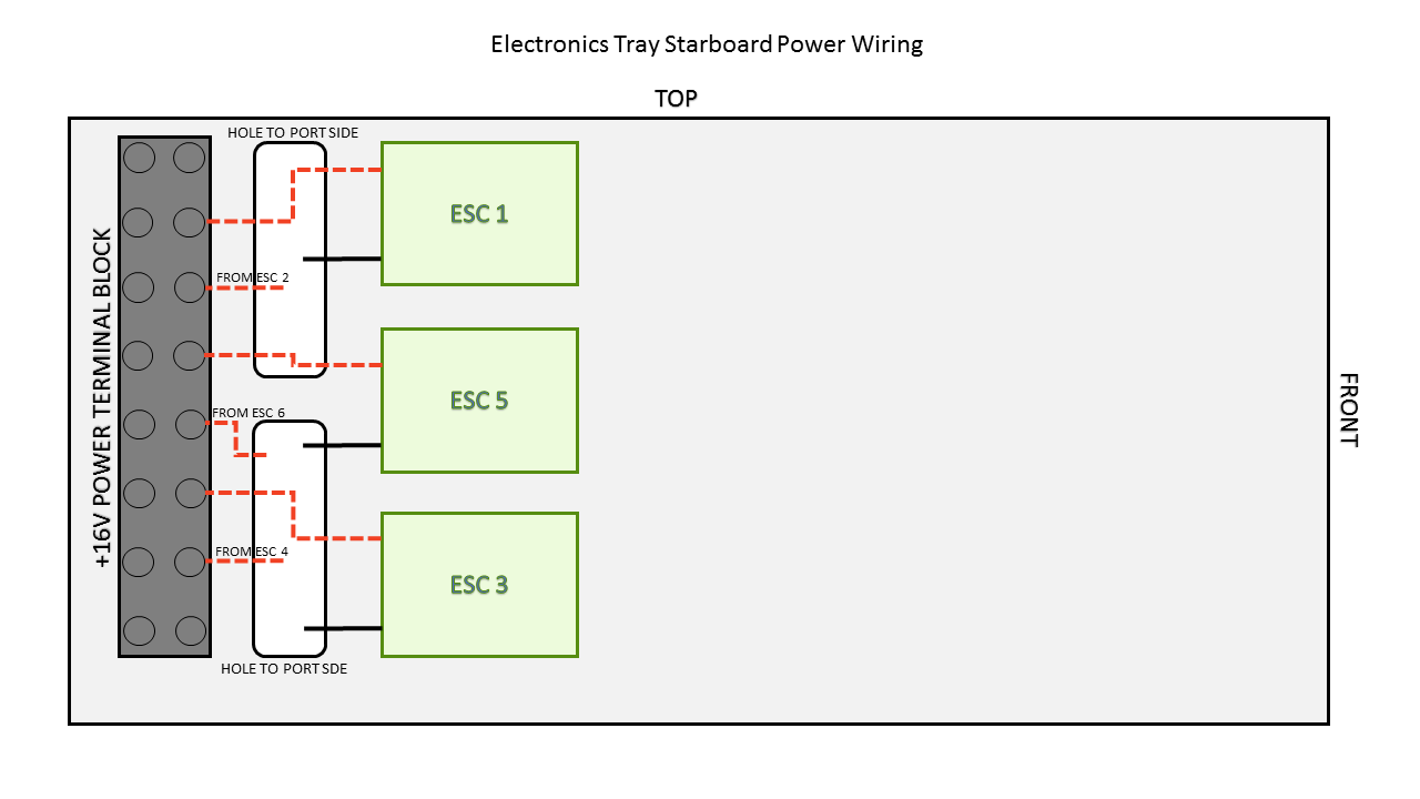 connecting esc power starboard bluerov2 kit assembly (pre march 2017) side power thruster wiring diagram at fashall.co
