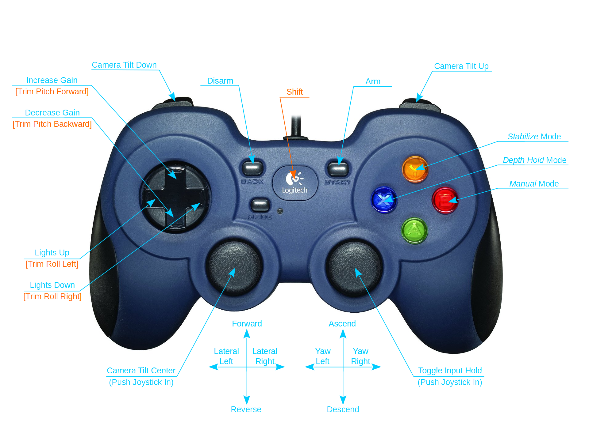 Controller Functions