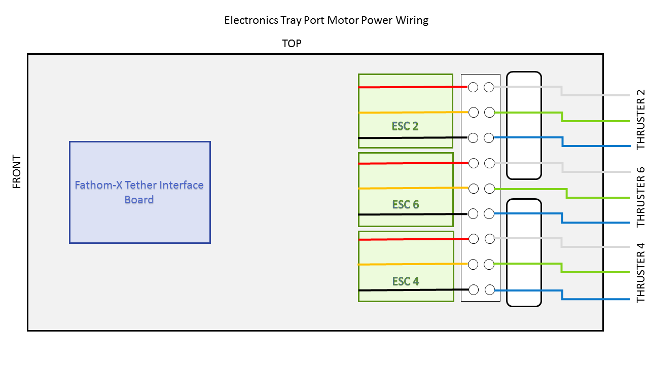 Bluerov2 Assembly Usb Front Panel Wiring Diagram Connect The Motor Wires To Wire Terminal Block As Shown In Diagrams Below