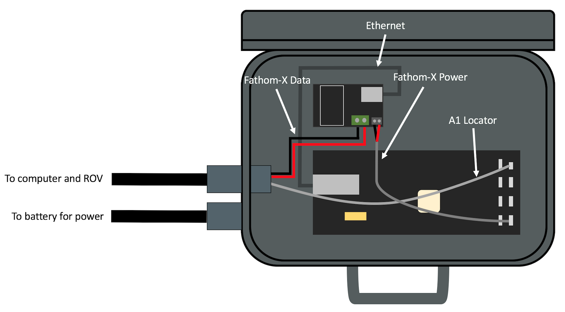 Here's a diagram of what we'll be connecting inside the box:
